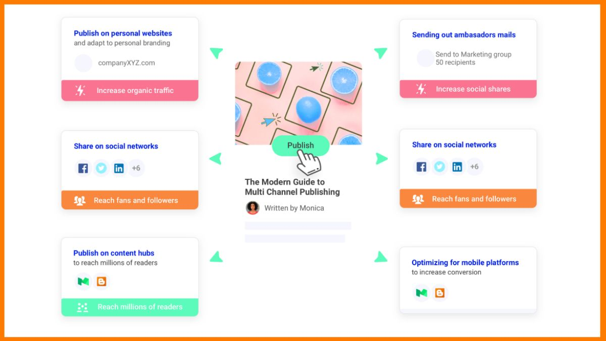 StoryChief- Publish content on Multiple channels