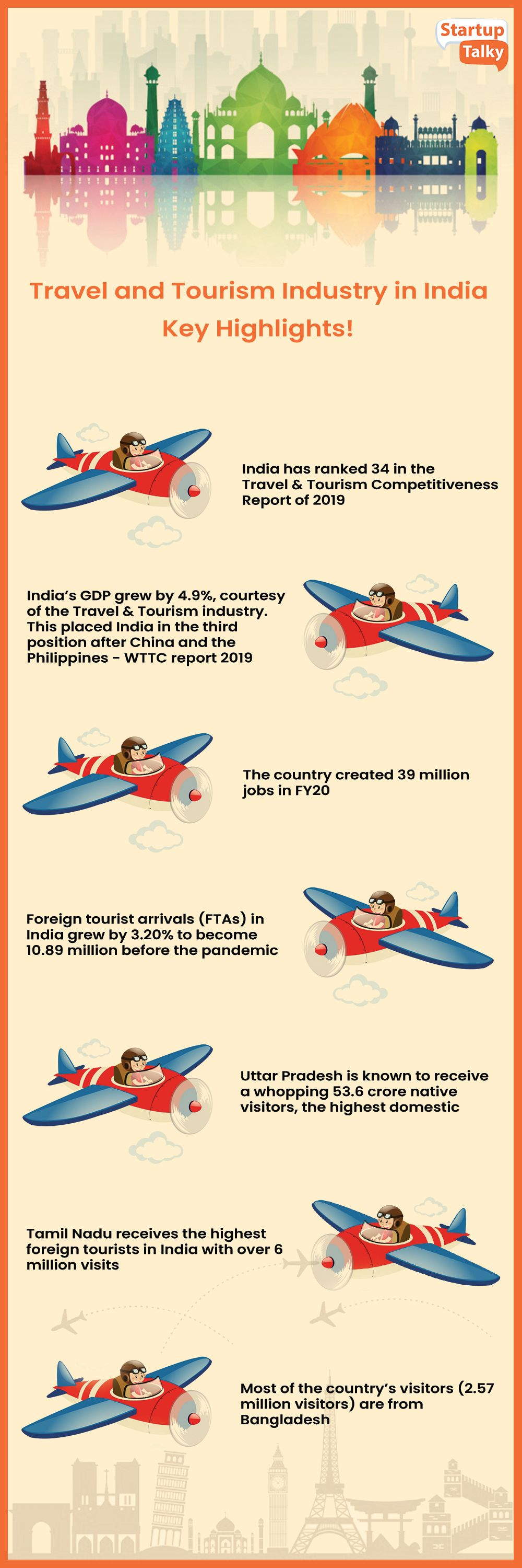 Travel and Tourism Trends