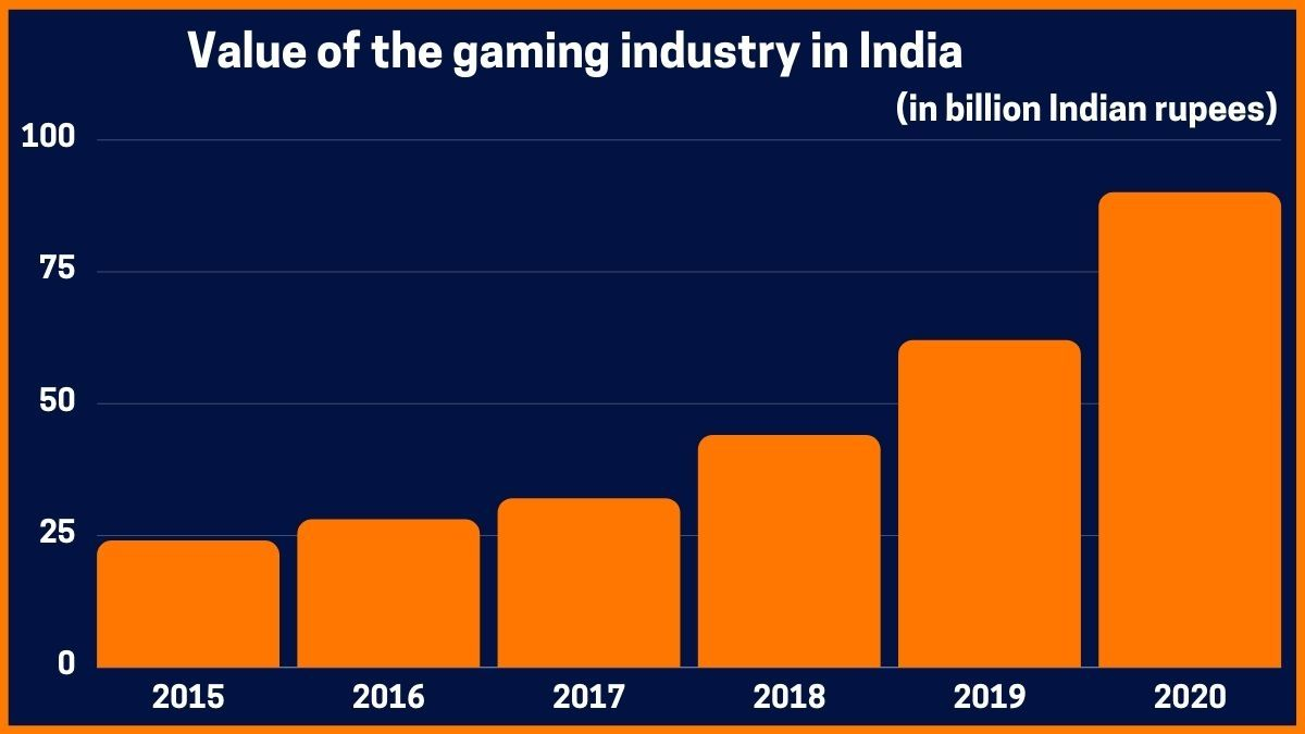Value of the gaming industry in India