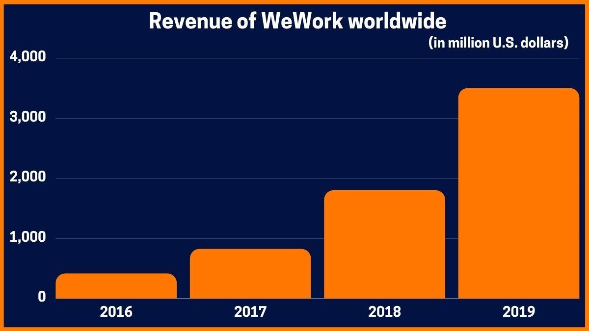 Revenue of WeWork