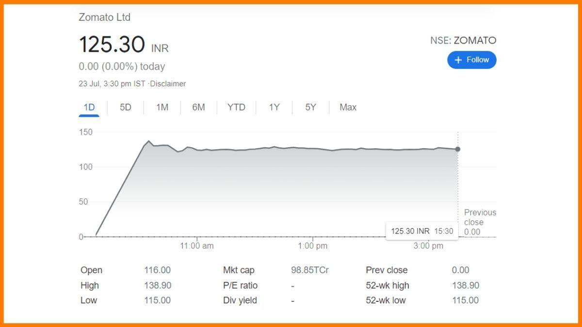 Stocks of Zomato