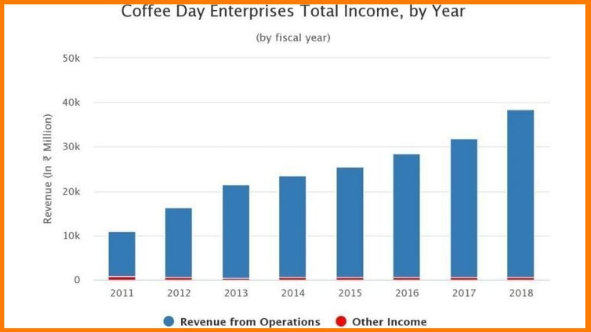 ccd growth and revenue - Cafe Coffee Day Case Study