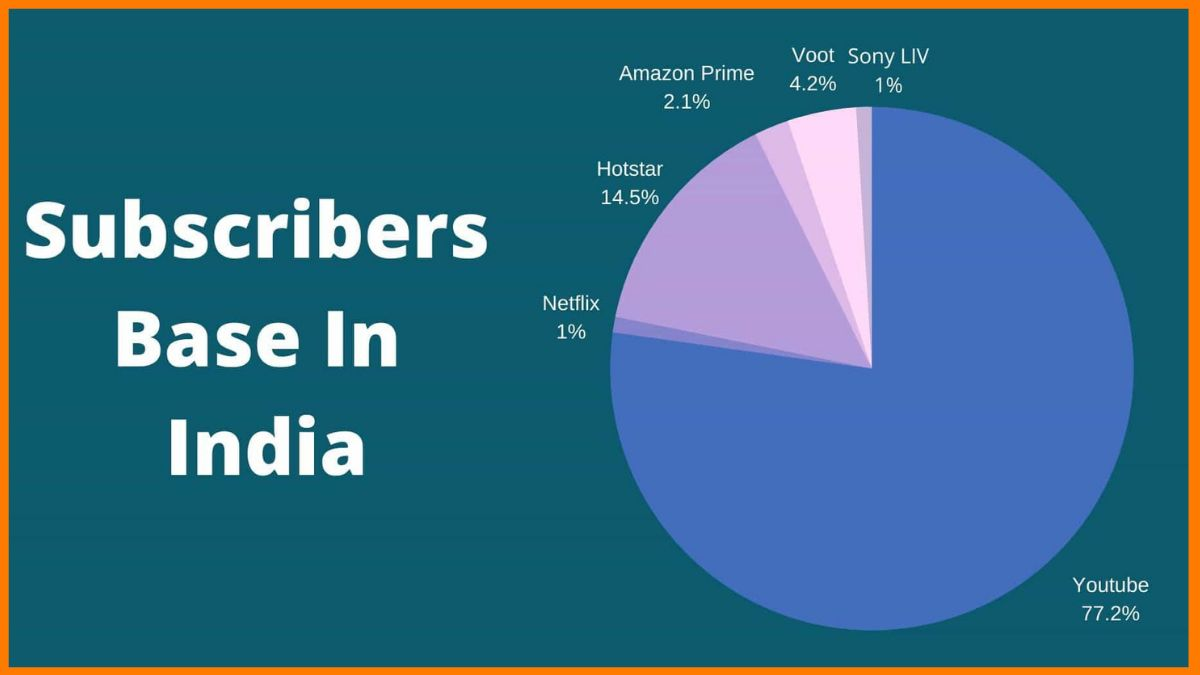OTT subscriber base in India