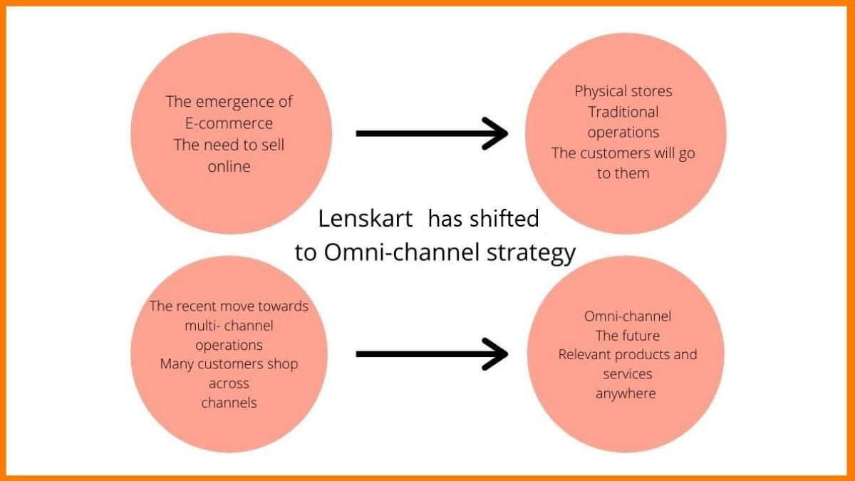 The Lenskart Omnichannel Strategy