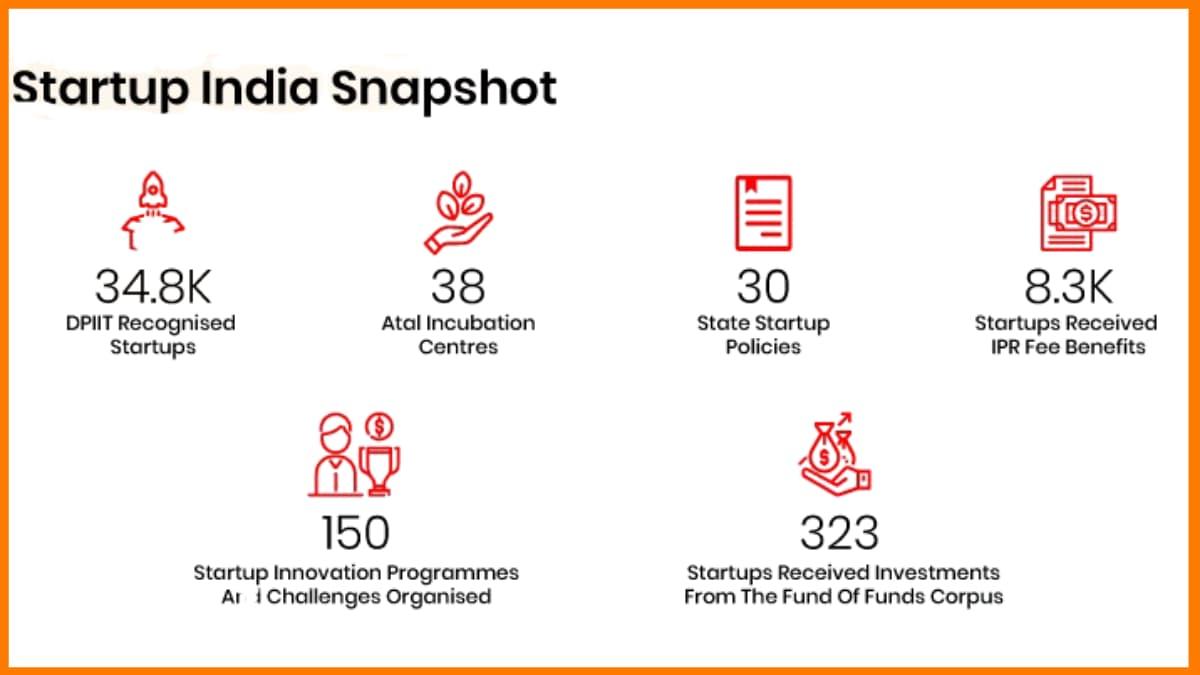 Startup India Snapshot