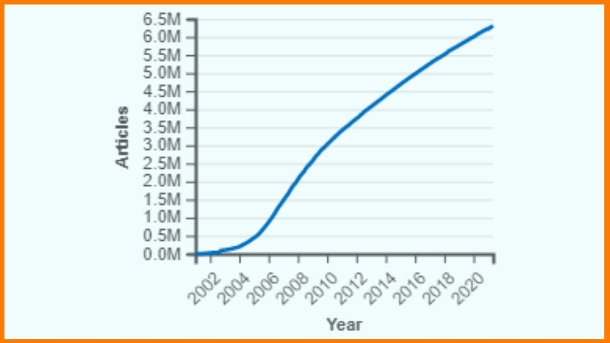 Rise in No. Of Articles (2002-2020)