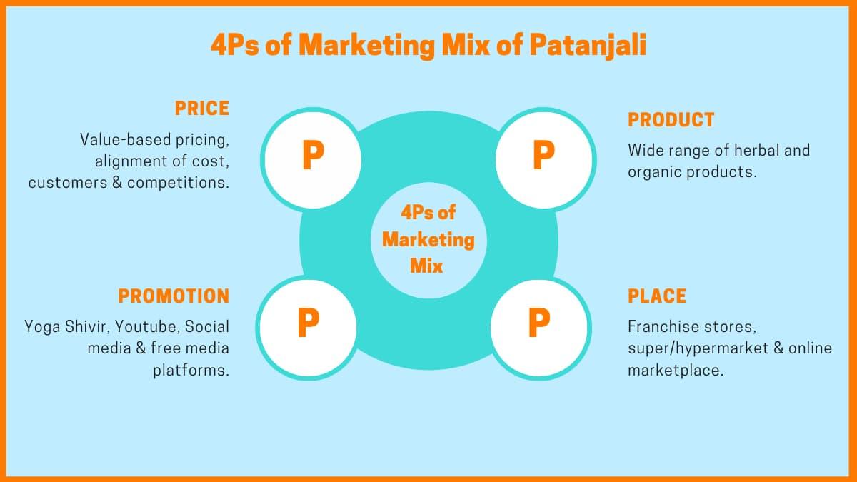 Marketing Model Of Patanjali Ayurved