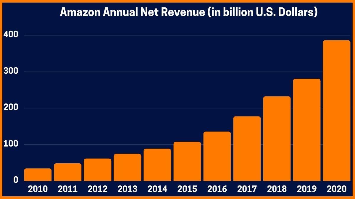 Amazon Annual Net Revenue (in billion U.S. Dollars)