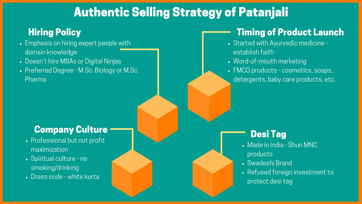 Strategies Of Patanjali Ayurved