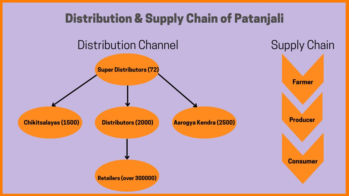 Distribution And Supply Chain Of Patanjali
