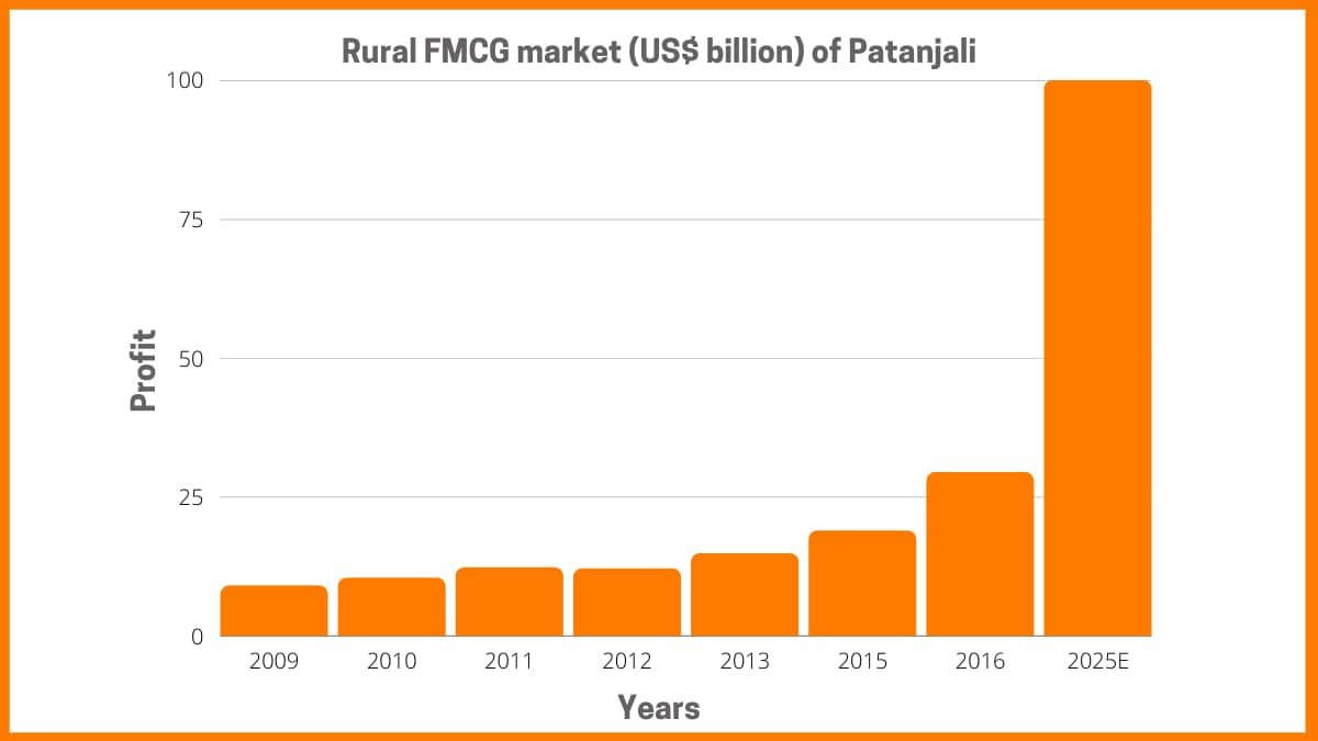 Future Of Patanjali Ayurved - Patanjali Case Study
