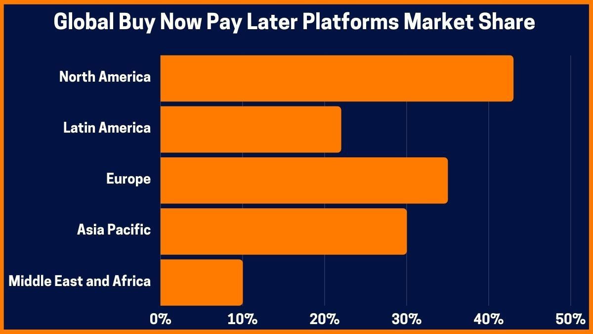 Global Buy Now Pay Later Platforms Market Share (%)