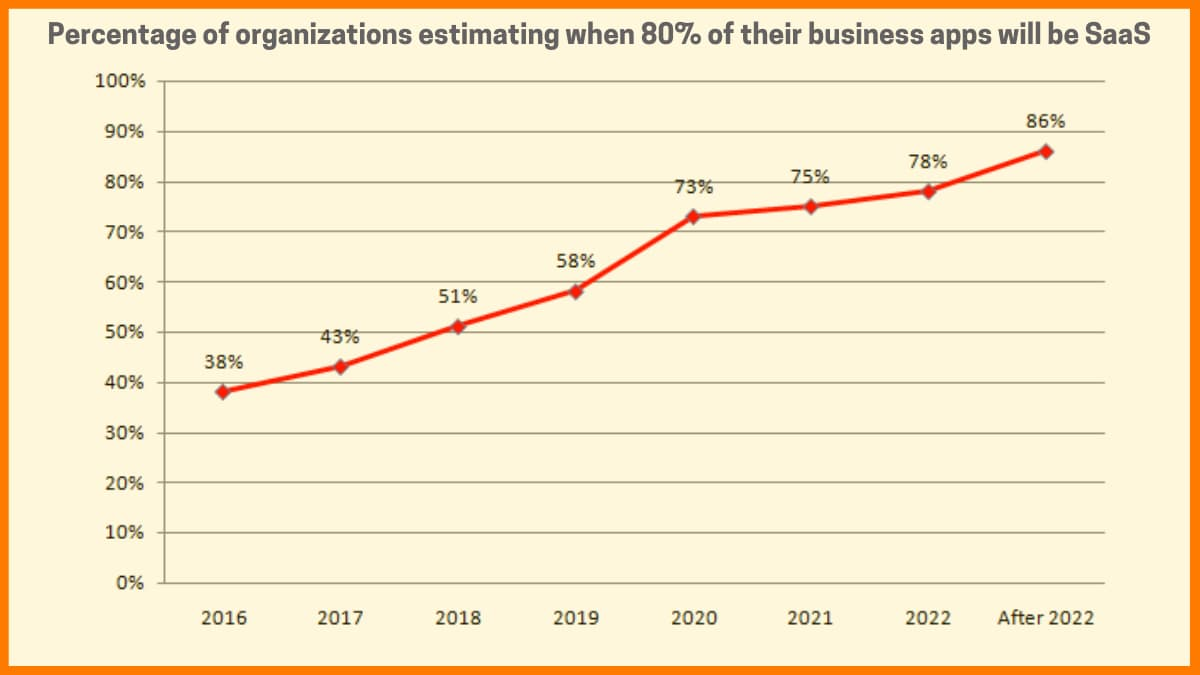 Growth chart of SaaS business apps in companies