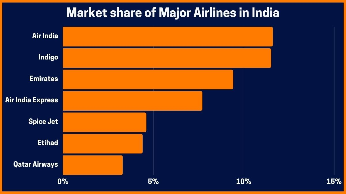 Market share of Major Airlines in India
