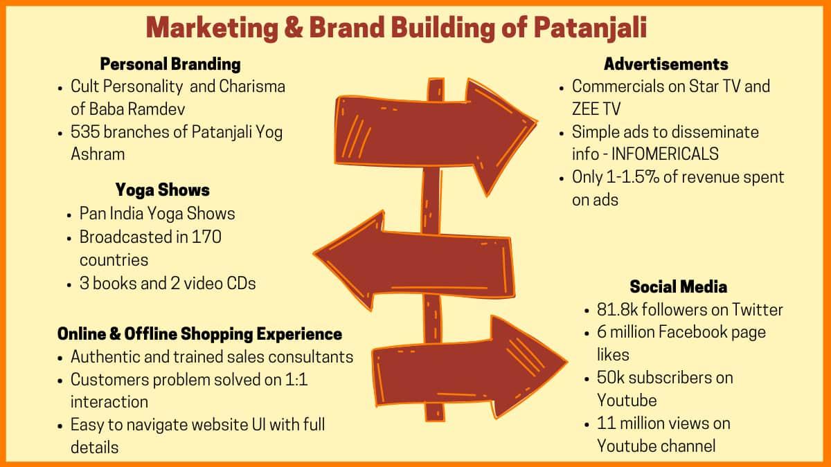 Marketing And Brand Building Patanjali Ayurved