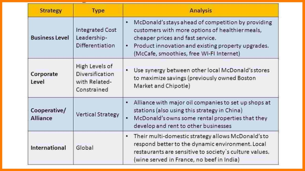 Business Analysis Of McDonald's Corporation