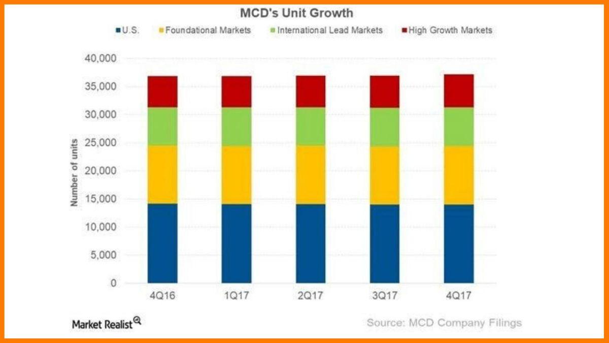 McDonald's Future Growth