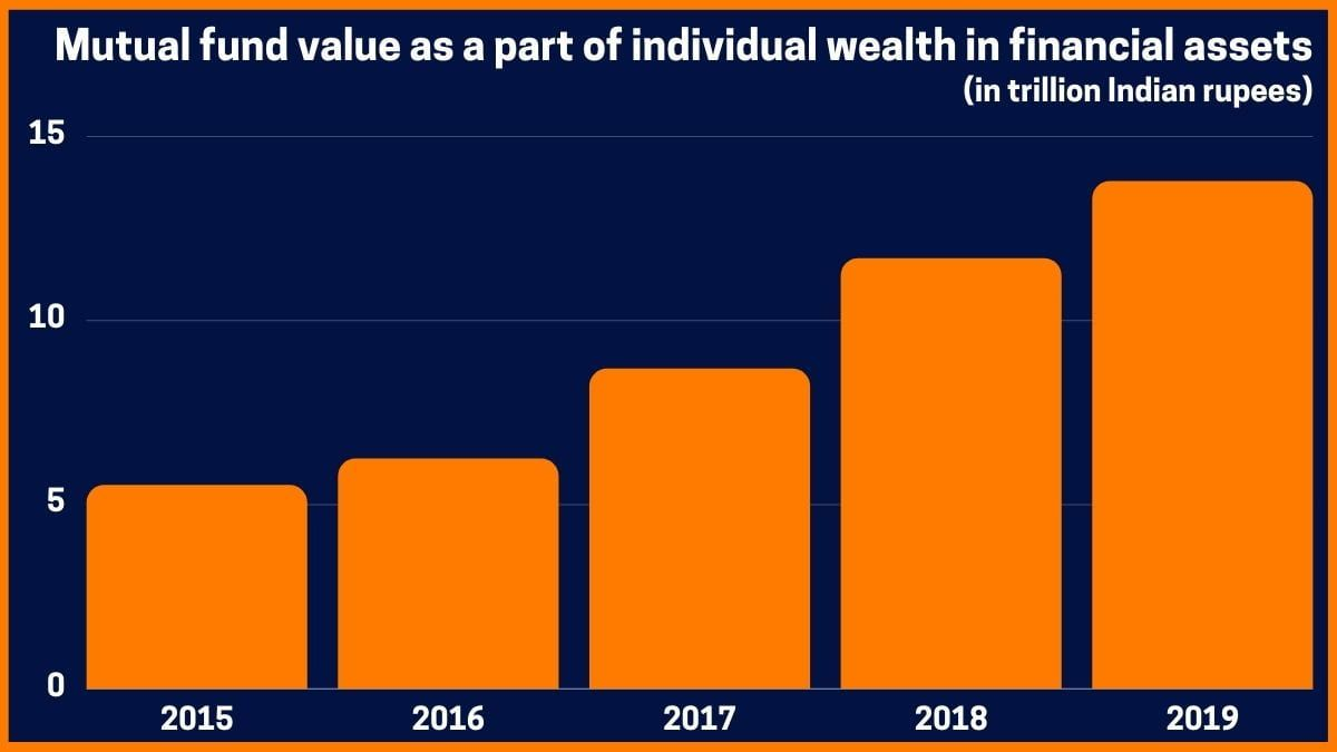 Mutual fund value as a part of individual wealth in financial assets