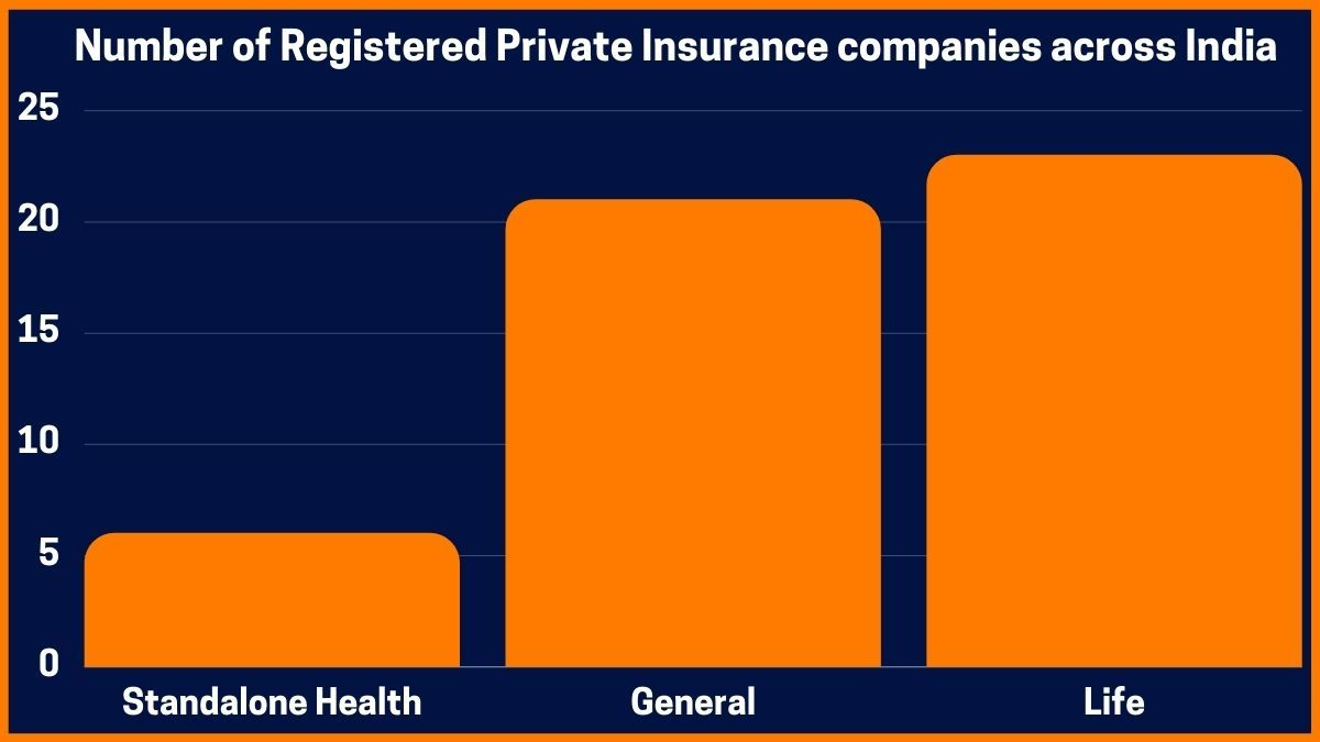Number of Registered Private Insurance companies across India