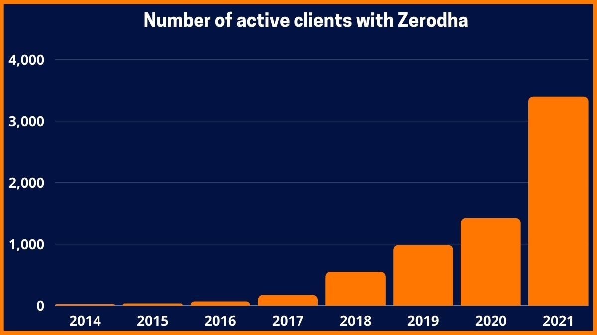 Number of active clients with Zerodha