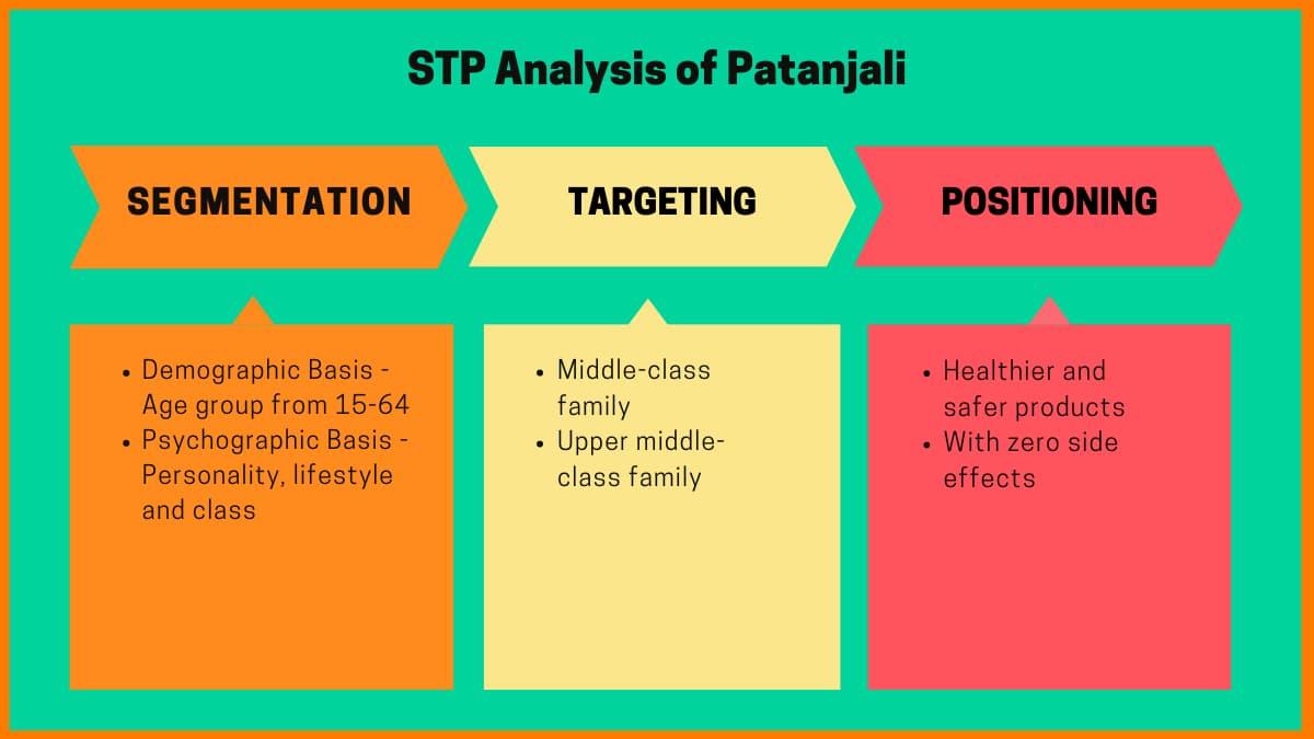 STP Analysis of Patanjali