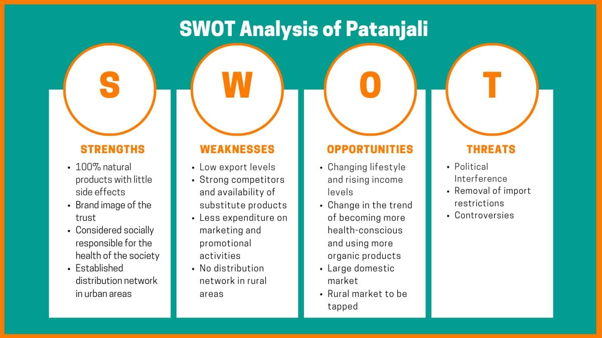 SWOT Analysis | Patanjali Ayurved Limited - Patanjali Case Study