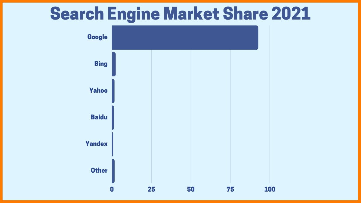 market share of search engines worldwide