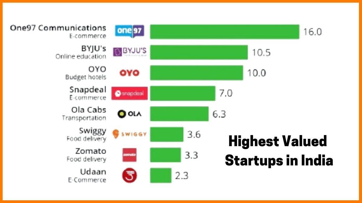 Highest valued startups in India