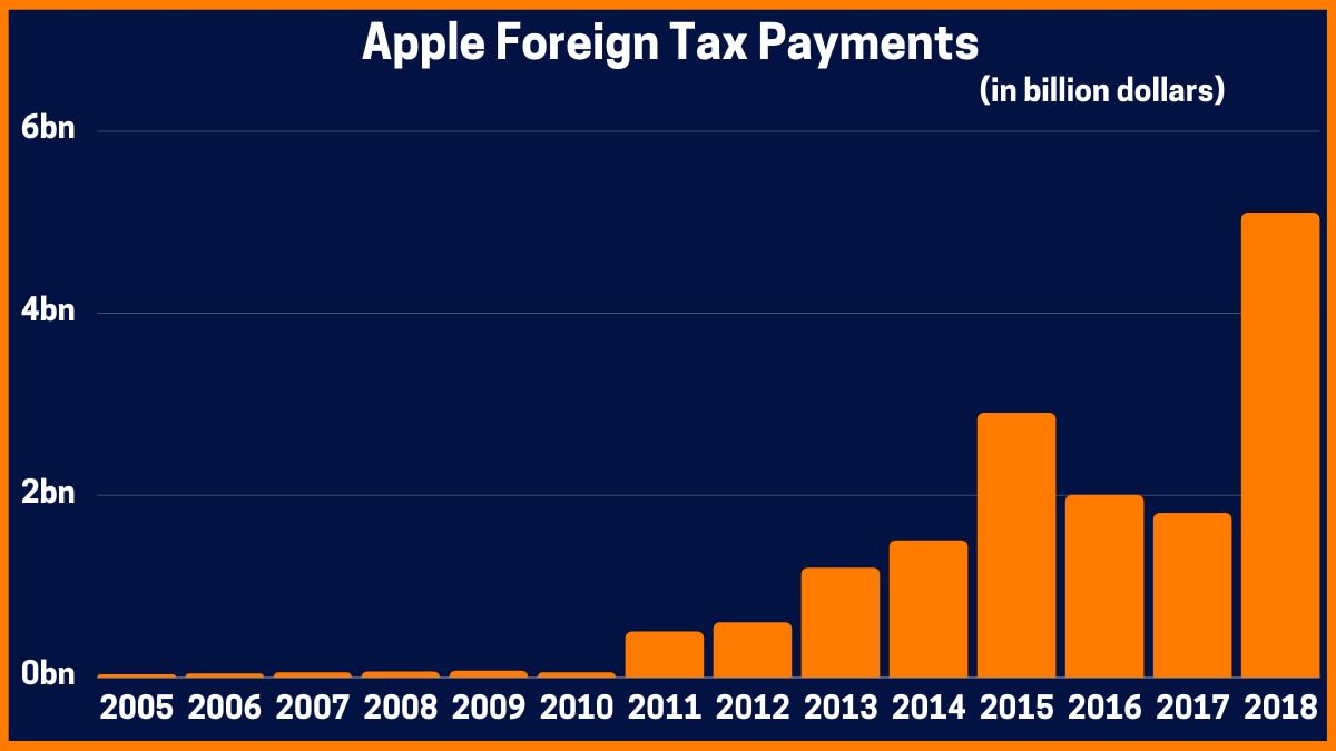 Apple Foreign Tax Payments
