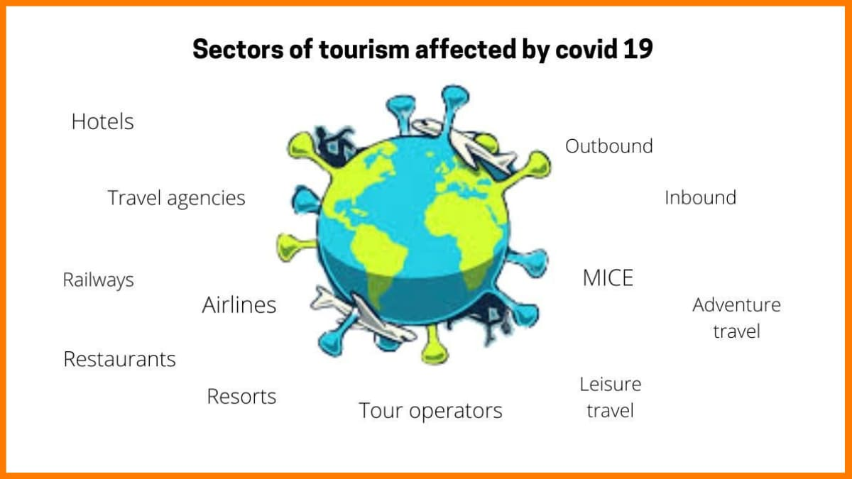 Sectors of tourism affected by covid-19