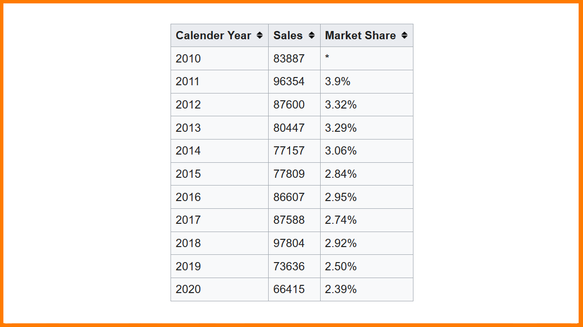 Ford's falling market shares