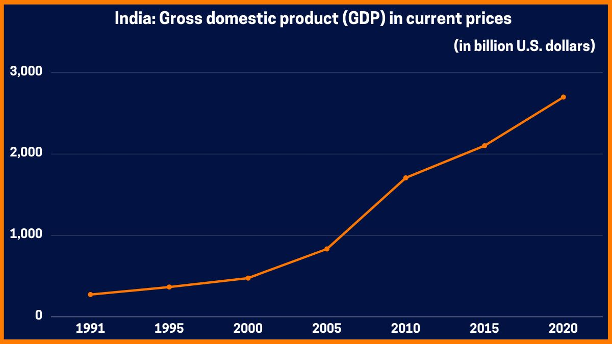 India: Gross domestic product (GDP) in current prices