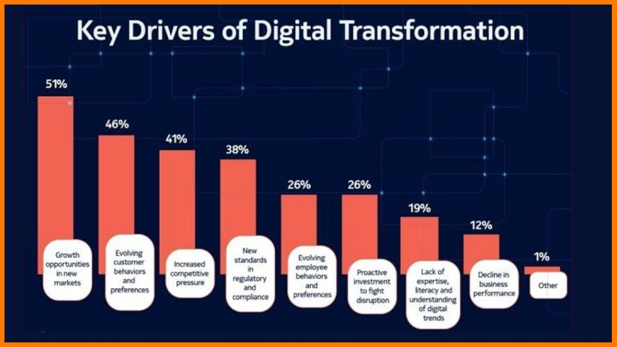 key drivers of digital transformation