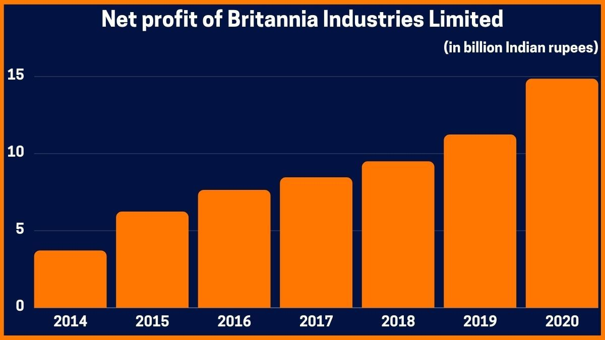 Net profit of Britannia Industries Limited