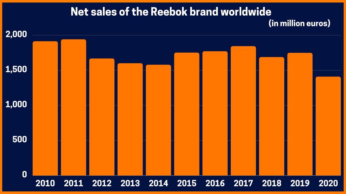 Net sales of the Reebok brand worldwide