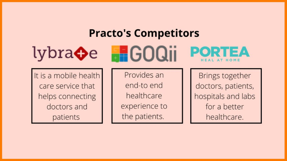 Practo competitors