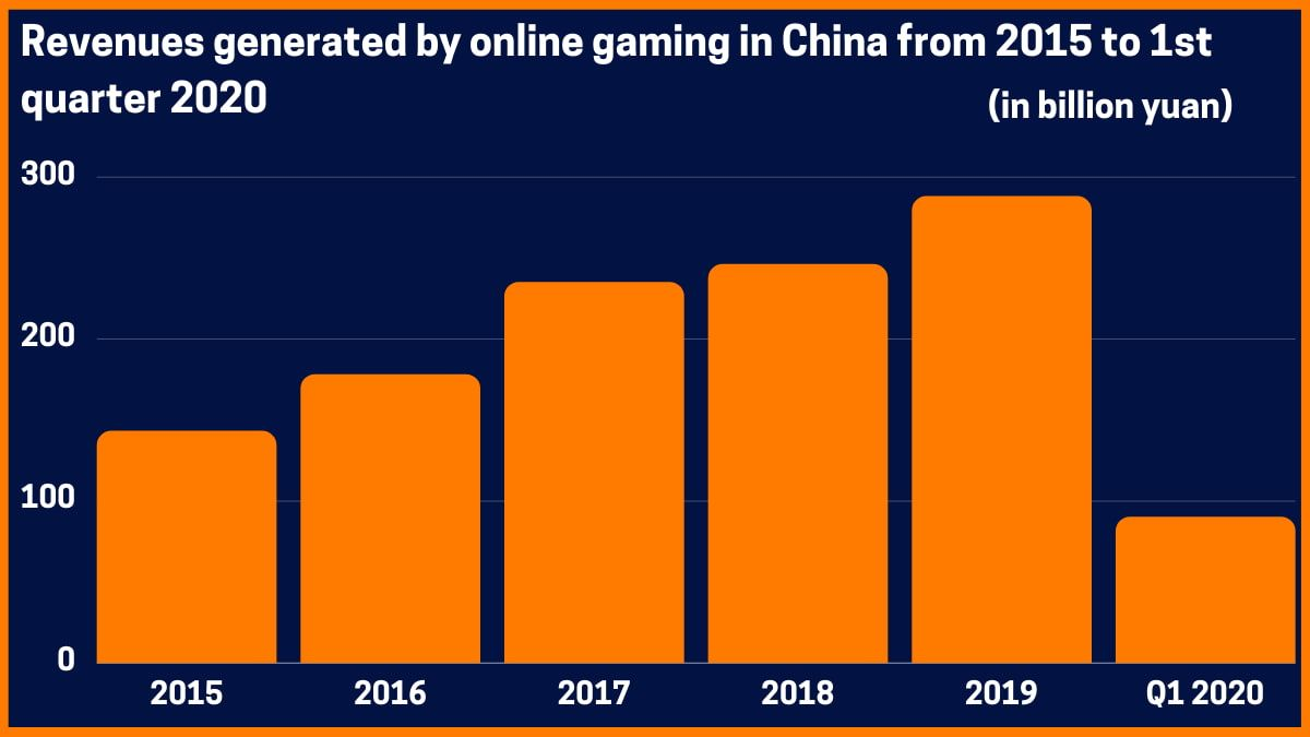 Revenues generated by online gaming in China
