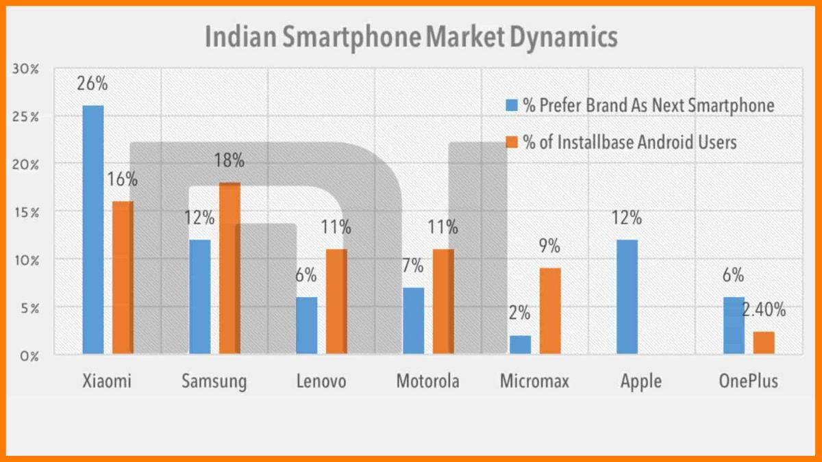 Xiaomi's Vs Other Brand Growth