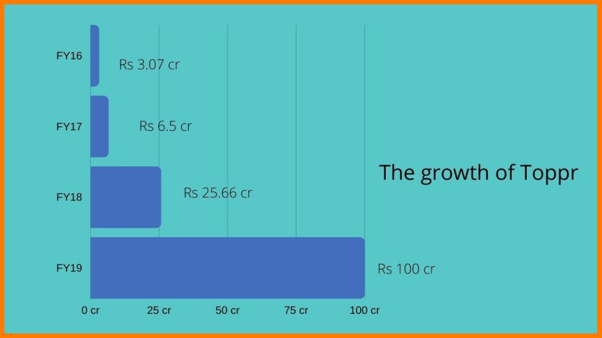 The annual growth rate of Toppr