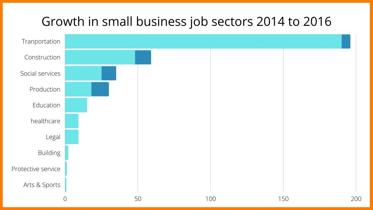 Transportation sector growth among other sectors