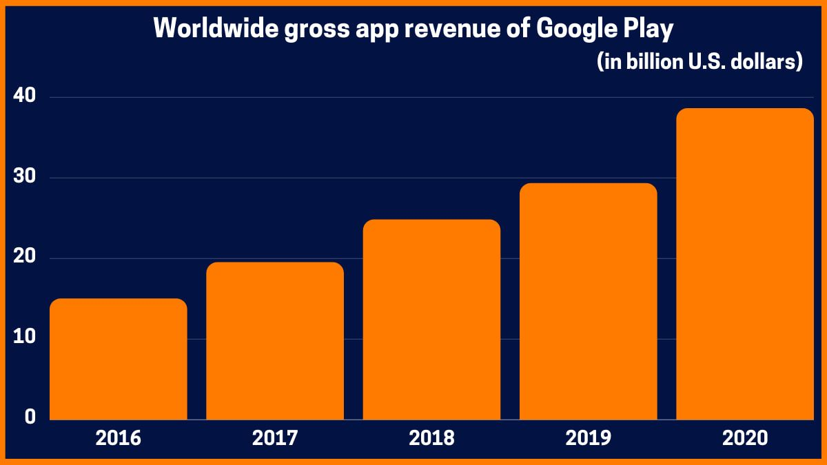 Worldwide gross app revenue of Google Play