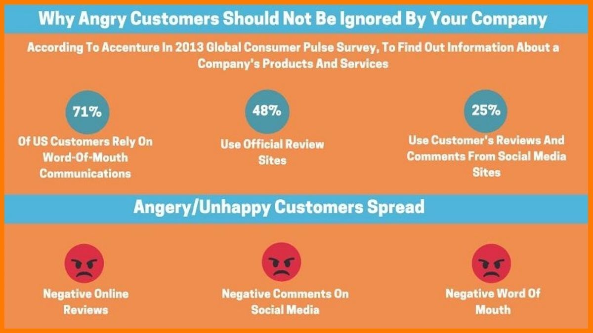 facts on angry customers