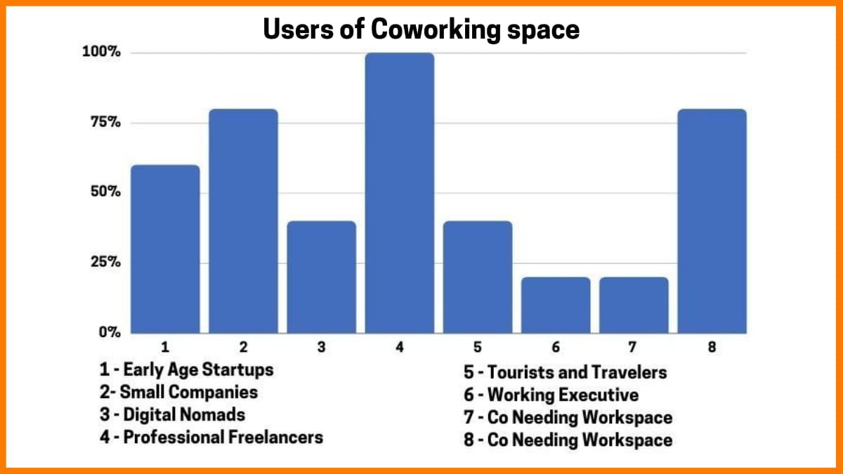 Users of Coworking Space