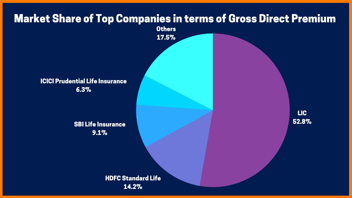 Market Share of Top Companies in terms of Gross Direct Premium