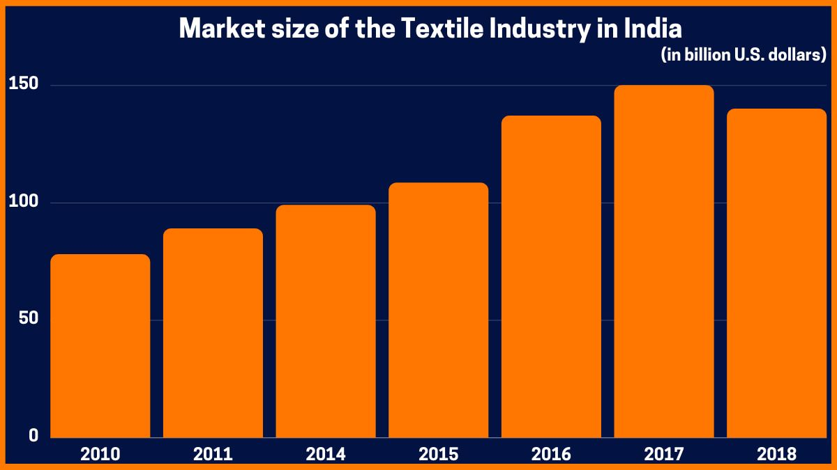 Market size of the Textile Industry in India