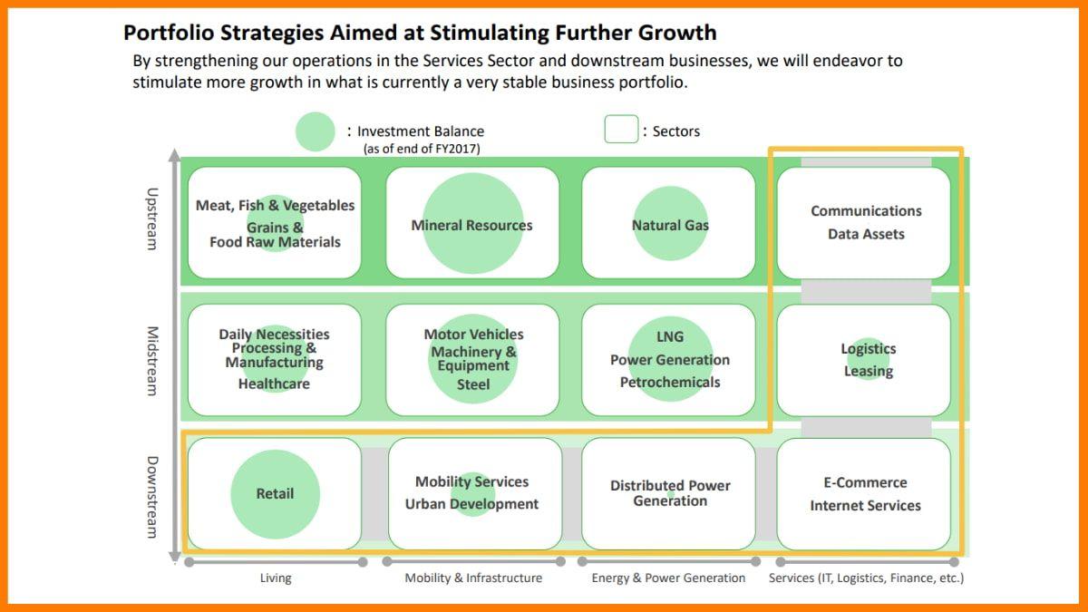 Mitsubishi Corporate Strategy Model 2021