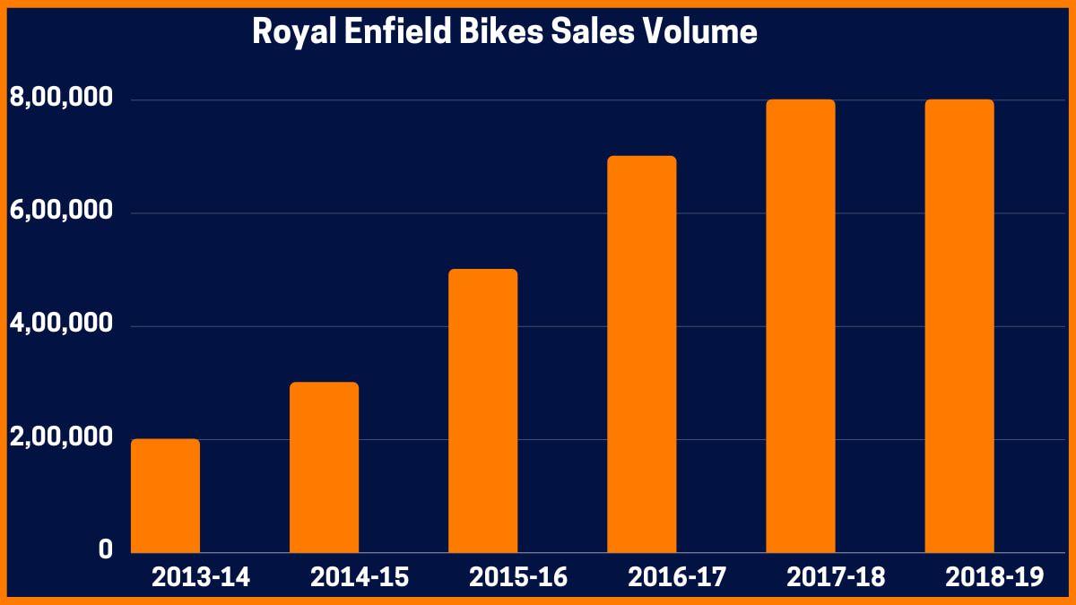 Royal Enfield Bikes Sales Volume
