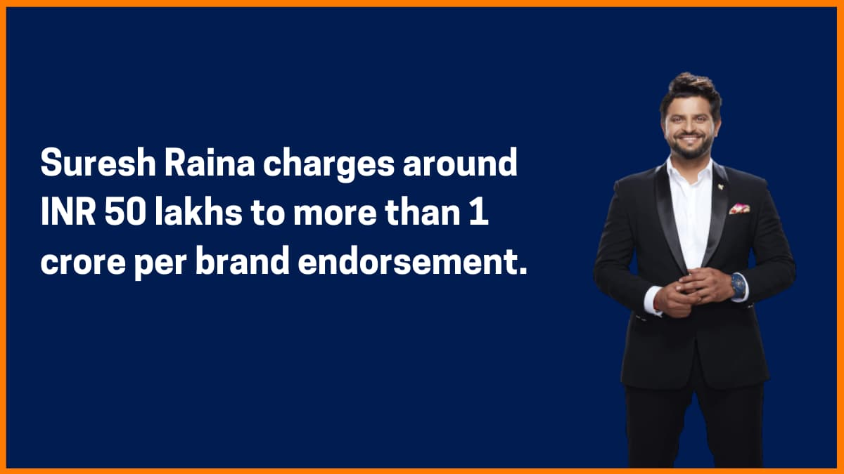 Suresh Raina Brand Endorsement Fee